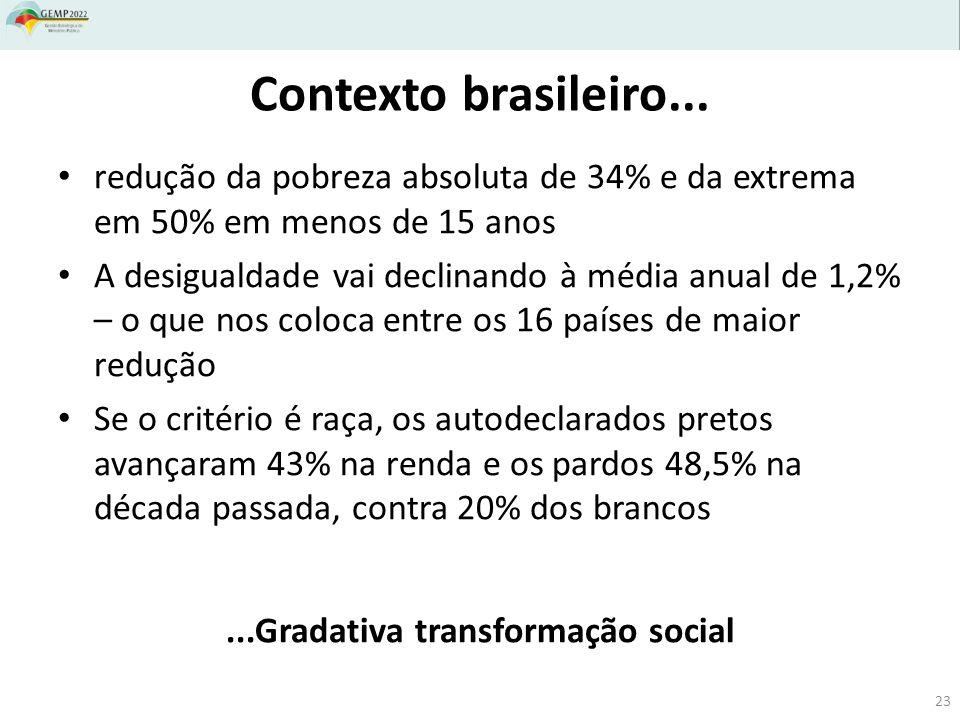 redução da pobreza absoluta de 34% e da extrema em 50% em menos de 15 anos A desigualdade vai declinando à média anual de 1,2% – o que nos coloca entre os 16 países de maior redução Se o critério é raça, os autodeclarados pretos avançaram 43% na renda e os pardos 48,5% na década passada, contra 20% dos brancos...Gradativa transformação social Contexto brasileiro...