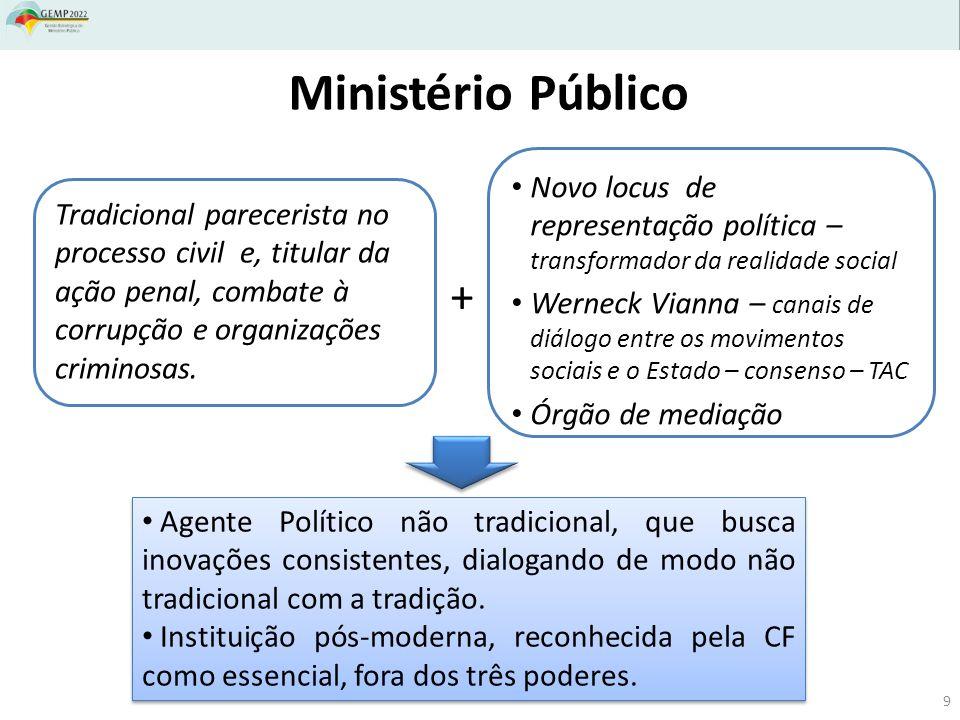 Ministério Público Tradicional parecerista no processo civil e, titular da ação penal, combate à corrupção e organizações criminosas.