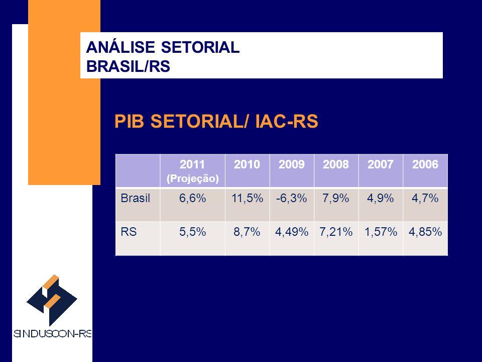 SINDUSCON-RS CONHEÇA MELHOR O SINDUSCON-RS PIB SETORIAL/ IAC-RS 2011 (Projeção) 20102009200820072006 Brasil6,6%11,5%-6,3%7,9%4,9%4,7% RS5,5%8,7%4,49%7,21%1,57%4,85% ANÁLISE SETORIAL BRASIL/RS