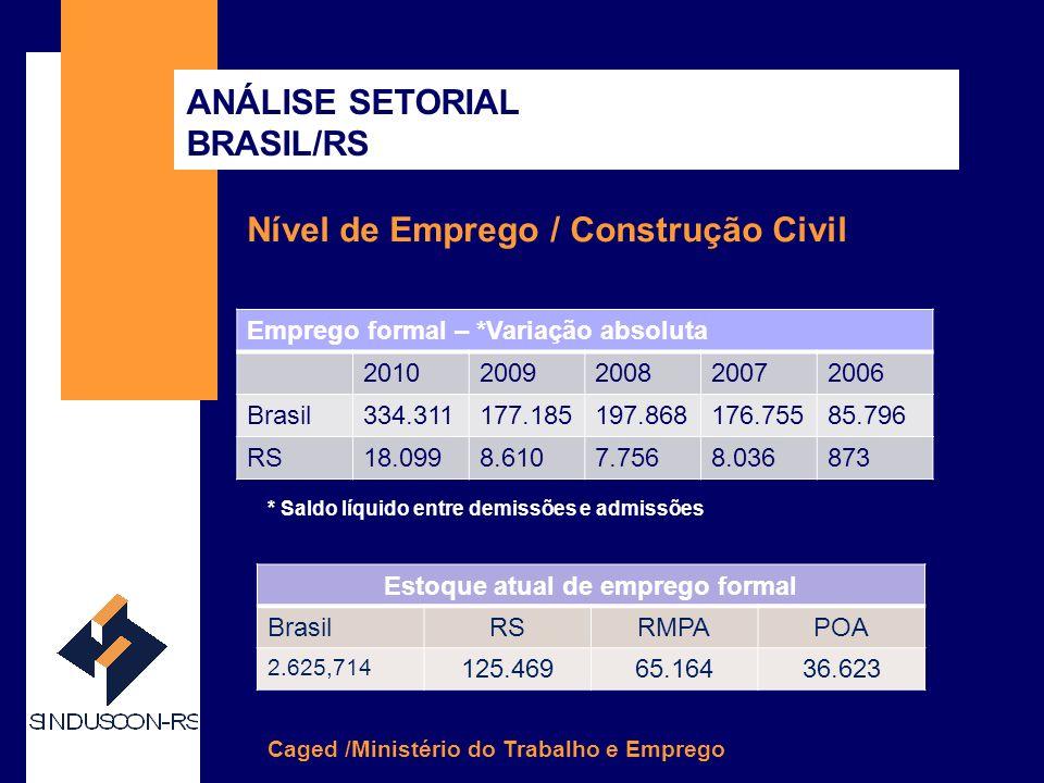 SINDUSCON-RS CONHEÇA MELHOR O SINDUSCON-RS Nível de Emprego / Construção Civil Caged /Ministério do Trabalho e Emprego ANÁLISE SETORIAL BRASIL/RS Emprego formal – *Variação absoluta 20102009200820072006 Brasil334.311177.185197.868176.75585.796 RS18.0998.6107.7568.036873 Estoque atual de emprego formal BrasilRSRMPAPOA 2.625,714 125.46965.16436.623 * Saldo líquido entre demissões e admissões