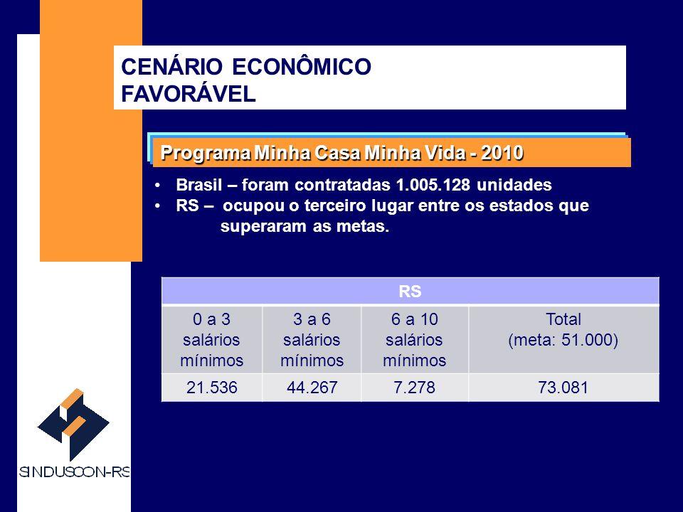 SINDUSCON-RS Programa Minha Casa Minha Vida - 2010 Brasil – foram contratadas 1.005.128 unidades RS – ocupou o terceiro lugar entre os estados que superaram as metas.