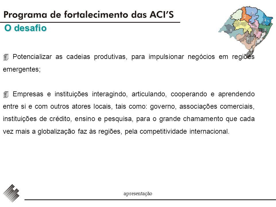 apresentação Parceiros Estratégicos Agenda Estratégica Banco do Brasil SERASA Banrisul Redes parceiras locais