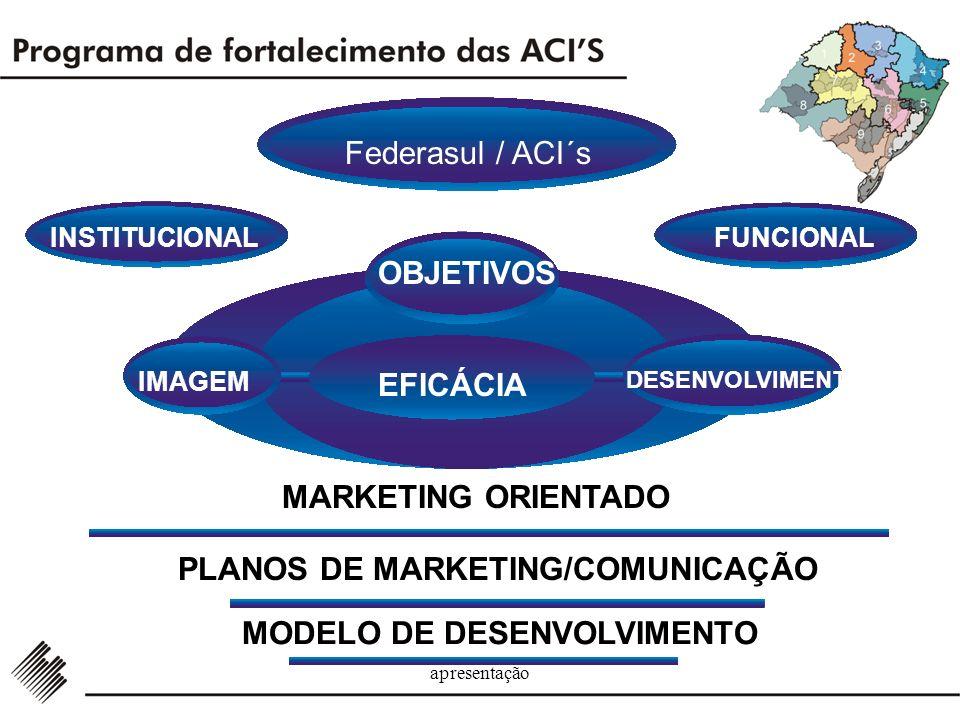 apresentação INSTITUCIONAL OBJETIVOS FUNCIONAL IMAGEM EFICÁCIA DESENVOLVIMENTO MARKETING ORIENTADO PLANOS DE MARKETING/COMUNICAÇÃO MODELO DE DESENVOLVIMENTO Federasul / ACI´s