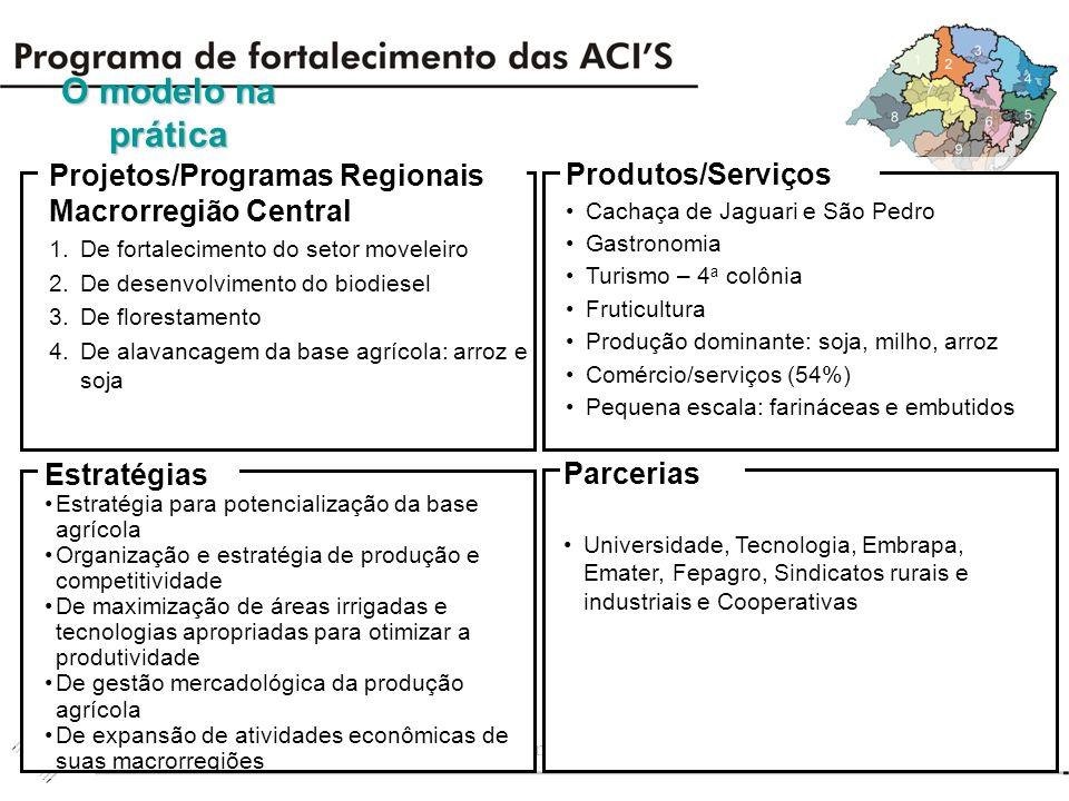 apresentação Diagnóstico Levantamento das Prioridades Regionais Matriz de Desenvolvimento Regional
