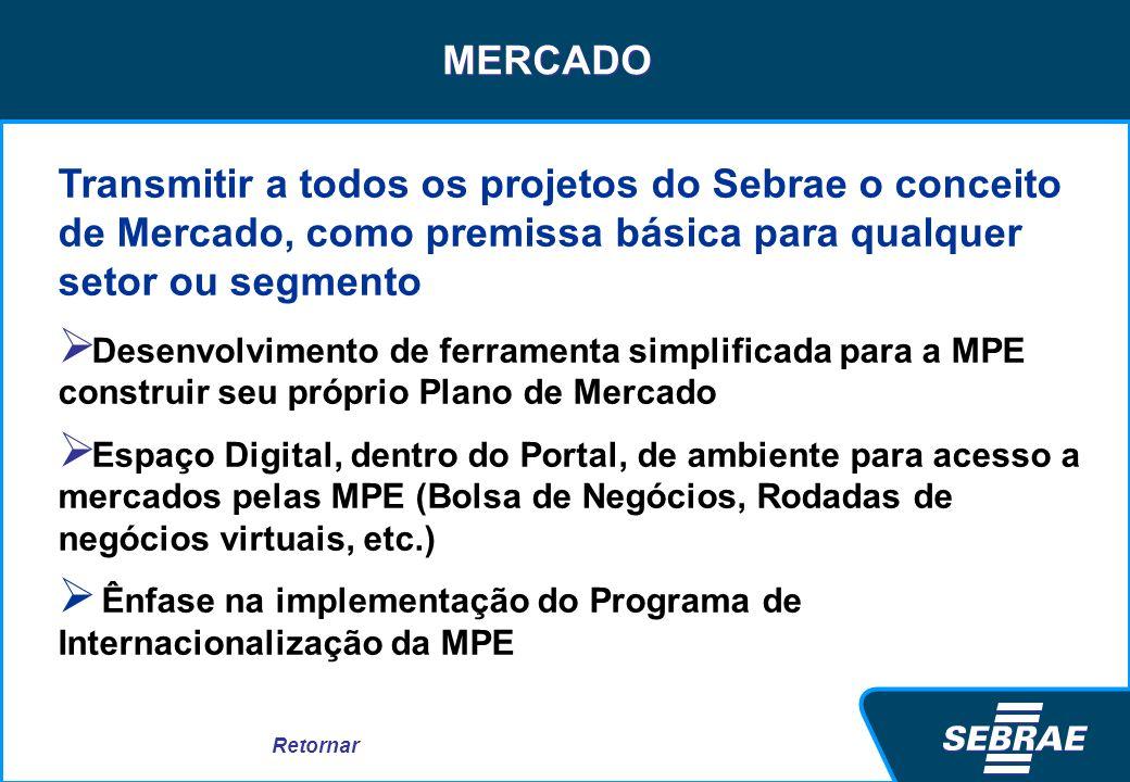 MERCADO Transmitir a todos os projetos do Sebrae o conceito de Mercado, como premissa básica para qualquer setor ou segmento Desenvolvimento de ferram