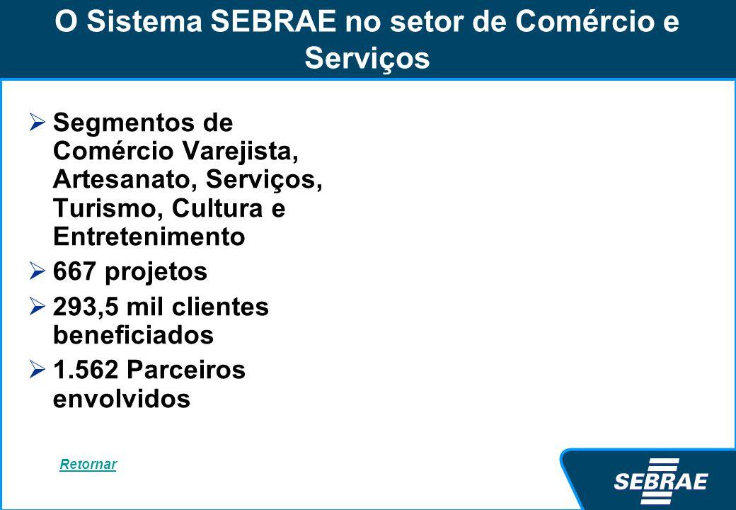 O Sistema SEBRAE no setor de Comércio e Serviços Segmentos de Comércio Varejista, Artesanato, Serviços, Turismo, Cultura e Entretenimento 667 projetos
