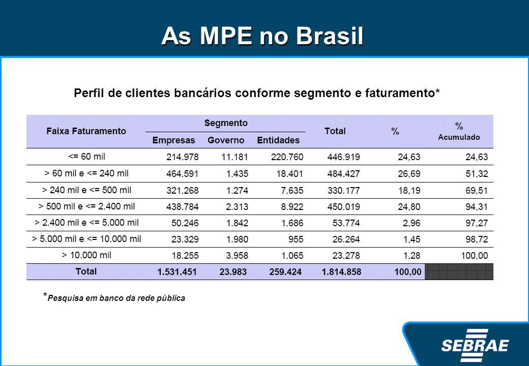 Perfil de clientes bancários conforme segmento e faturamento* * Pesquisa em banco da rede pública