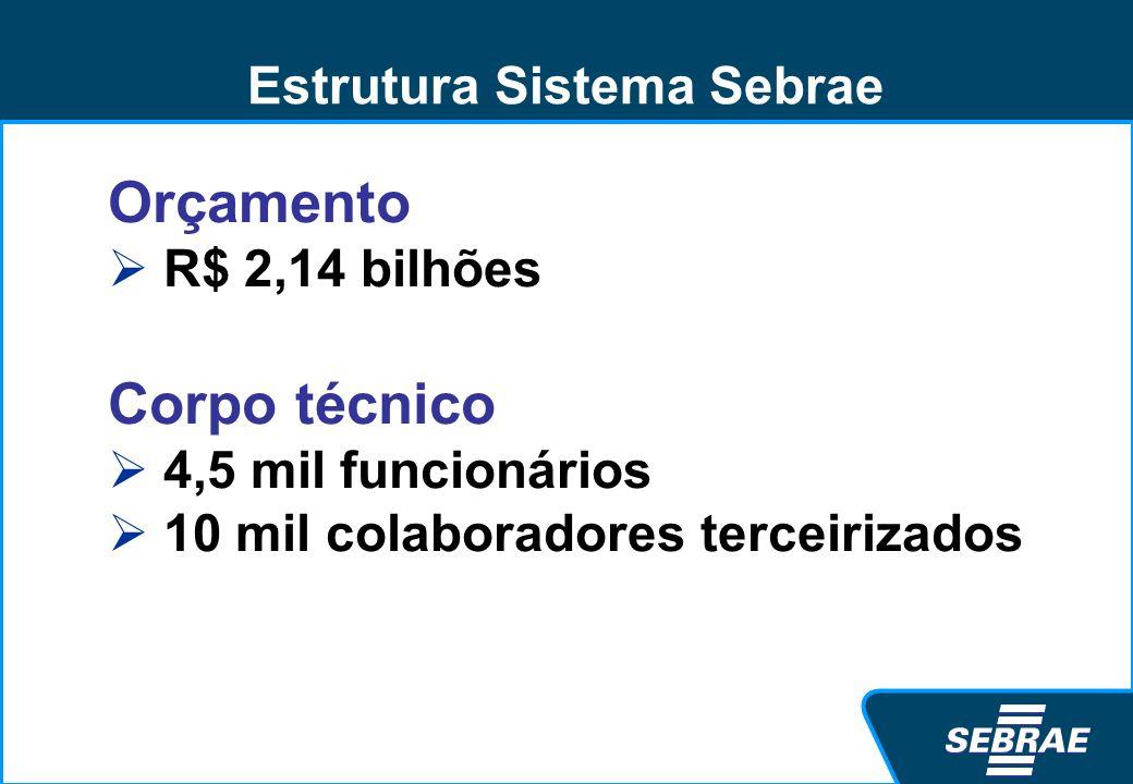 Estrutura Sistema Sebrae Orçamento R$ 2,14 bilhões Corpo técnico 4,5 mil funcionários 10 mil colaboradores terceirizados