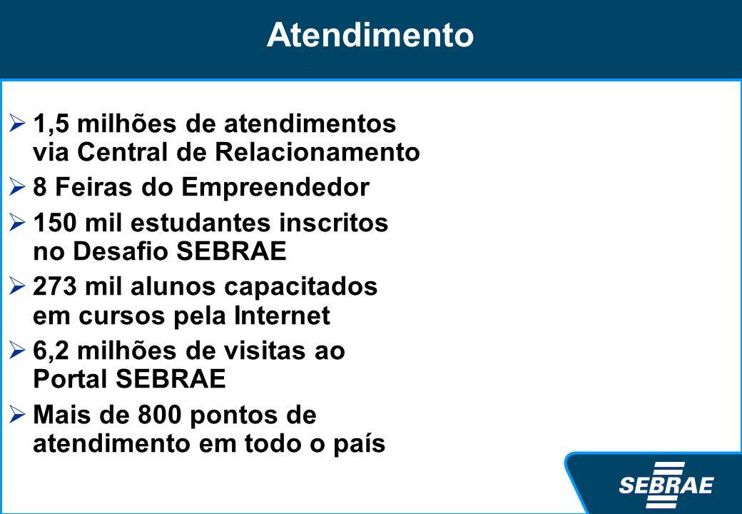 Atendimento 1,5 milhões de atendimentos via Central de Relacionamento 8 Feiras do Empreendedor 150 mil estudantes inscritos no Desafio SEBRAE 273 mil