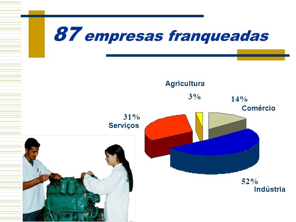 14 empresas mantenedoras Mantenedores com unidades Mantenedores 64% 36%