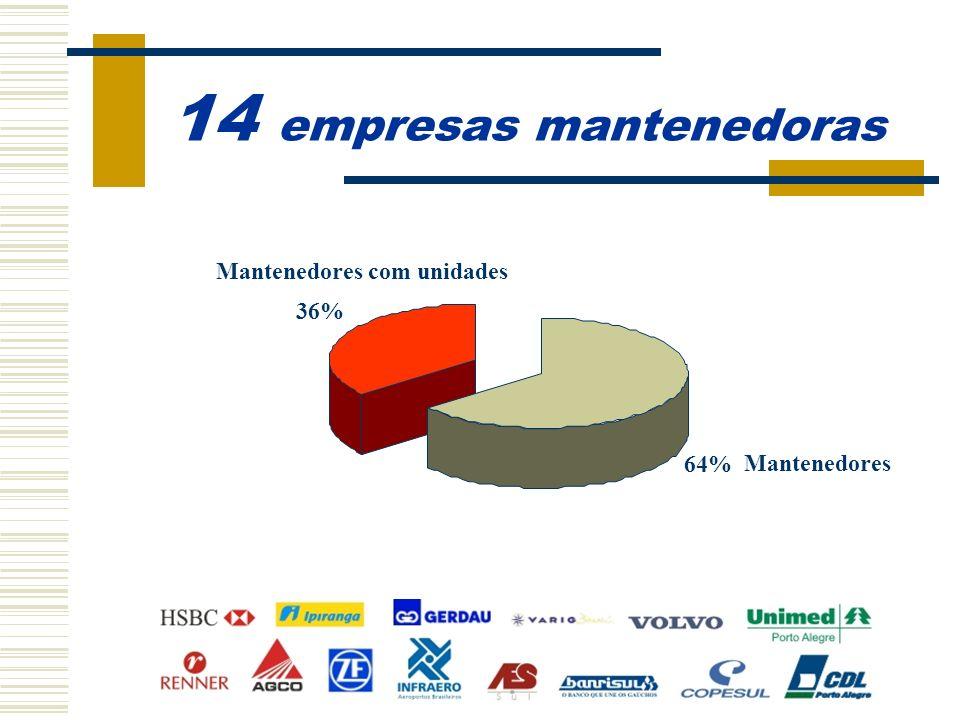 9.711 jovens formados 75% atuando no mercado formal de trabalho 25% Buscando colocação no mercado formal de trabalho