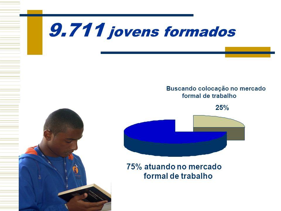 1.335 jovens atendidos anualmente 36% meninas 64% meninos
