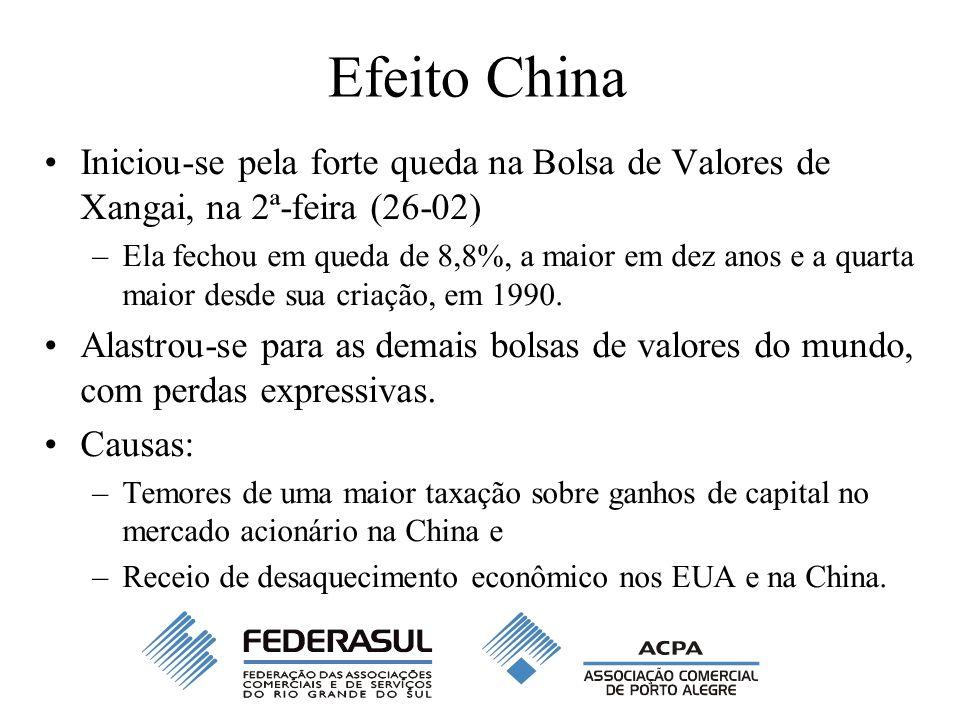 Efeito China Iniciou-se pela forte queda na Bolsa de Valores de Xangai, na 2ª-feira (26-02) –Ela fechou em queda de 8,8%, a maior em dez anos e a quarta maior desde sua criação, em 1990.
