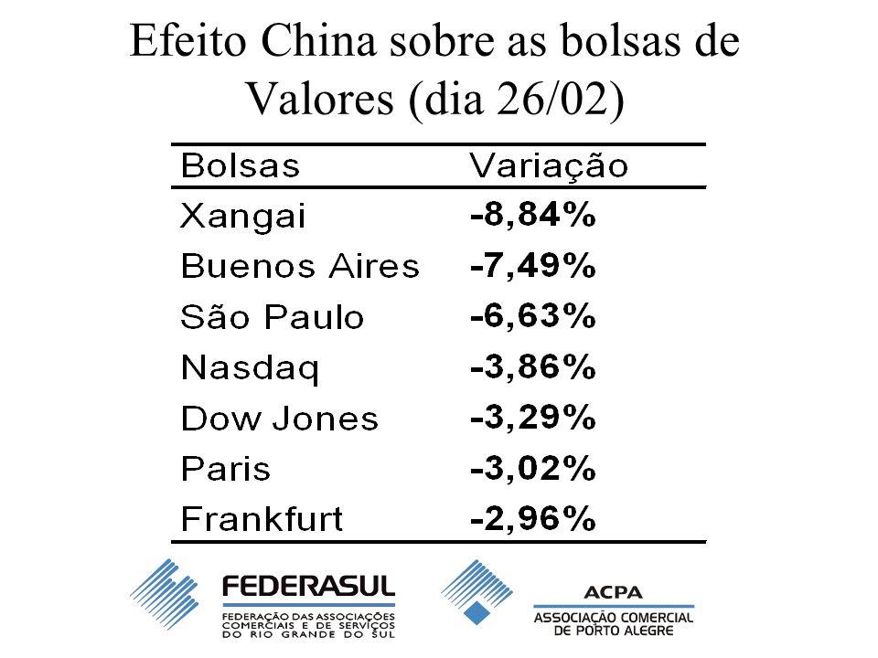 Efeito China sobre as bolsas de Valores (dia 26/02)