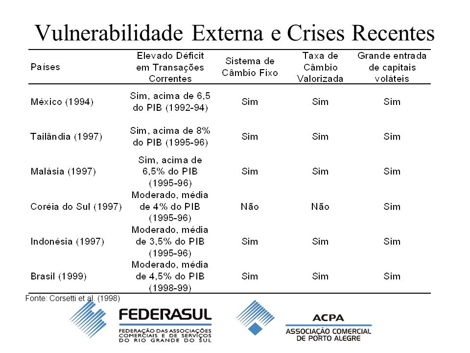 Vulnerabilidade Externa e Crises Recentes Fonte: Corsetti et al. (1998)
