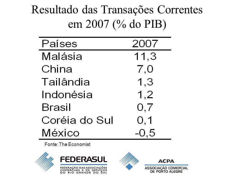 Resultado das Transações Correntes em 2007 (% do PIB) Fonte: The Economist