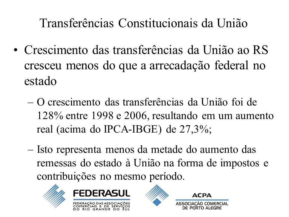 Transferências Constitucionais da União Crescimento das transferências da União ao RS cresceu menos do que a arrecadação federal no estado –O crescime