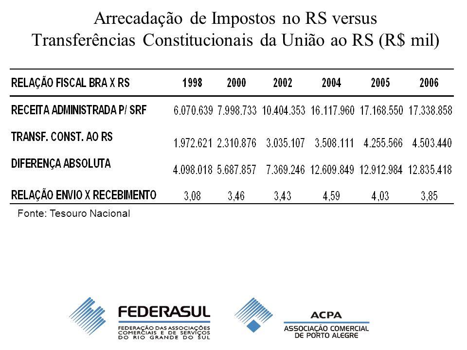 Arrecadação de Impostos no RS versus Transferências Constitucionais da União ao RS (R$ mil) Fonte: Tesouro Nacional