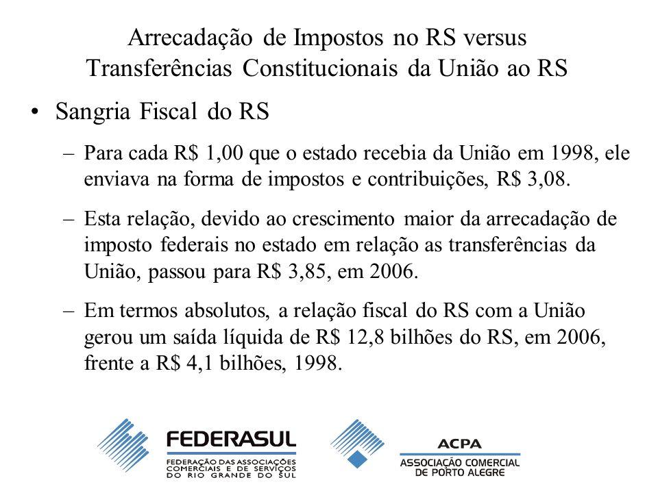 Arrecadação de Impostos no RS versus Transferências Constitucionais da União ao RS Sangria Fiscal do RS –Para cada R$ 1,00 que o estado recebia da Uni