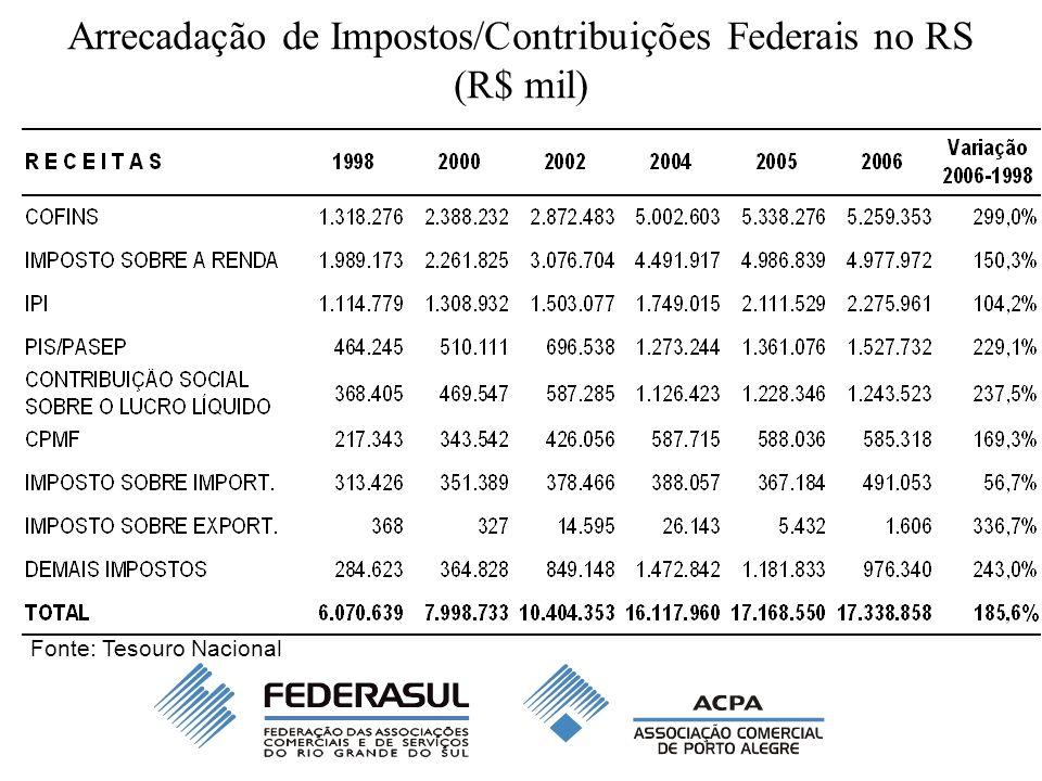 Arrecadação de Impostos/Contribuições Federais no RS Crescimento significativo da arrecadação de impostos e contribuições federais no RS entre 1998 e 2006 –Crescimento nominal chegou a 185,6% entre 1998 e 2006, enquanto a inflação (medida pelo IPCA-IBGE) elevou-se em apenas 79,3% no período.