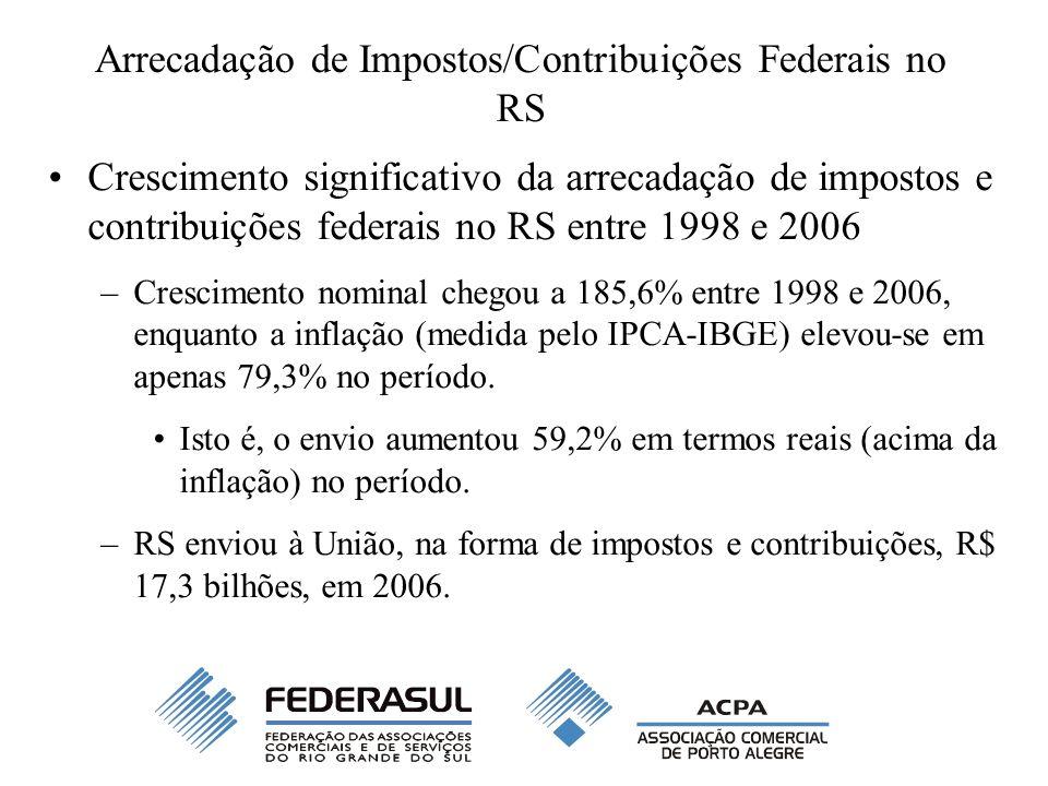 Arrecadação de Impostos/Contribuições Federais no RS Crescimento significativo da arrecadação de impostos e contribuições federais no RS entre 1998 e