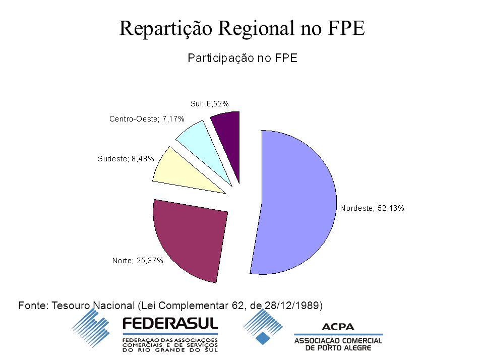 Repartição Regional no FPE A participação regional no FPE foi estabelecida pela Lei Complementar 62, de 28/12/1989, levando em conta os critérios: –Tamanho da população (diretamente proporcional) –Número de estados (diretamente proporcional) –PIB per capita (inversamente proporcional)