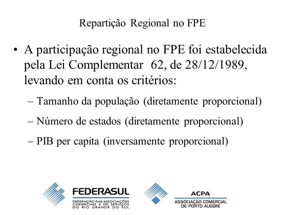 Repartição Regional no FPE A participação regional no FPE foi estabelecida pela Lei Complementar 62, de 28/12/1989, levando em conta os critérios: –Ta