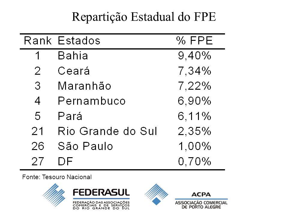 Repartição Estadual do FPE Baixa participação da região Sul e do RS no Fundo de Participação dos Estados (FPE) –A região sul detinha a parcela de apenas 6,5% do total da arrecadação com o FPE, que chegou a R$ 28,2 bilhões, em 2006.