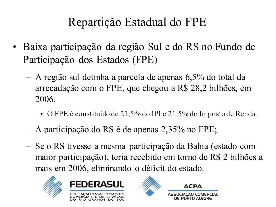 Repartição Estadual do FPE Baixa participação da região Sul e do RS no Fundo de Participação dos Estados (FPE) –A região sul detinha a parcela de apen