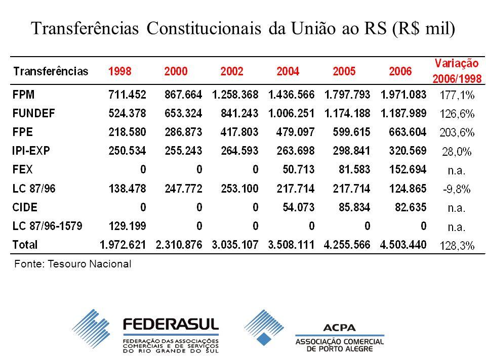Transferências Constitucionais da União ao RS (R$ mil) Fonte: Tesouro Nacional