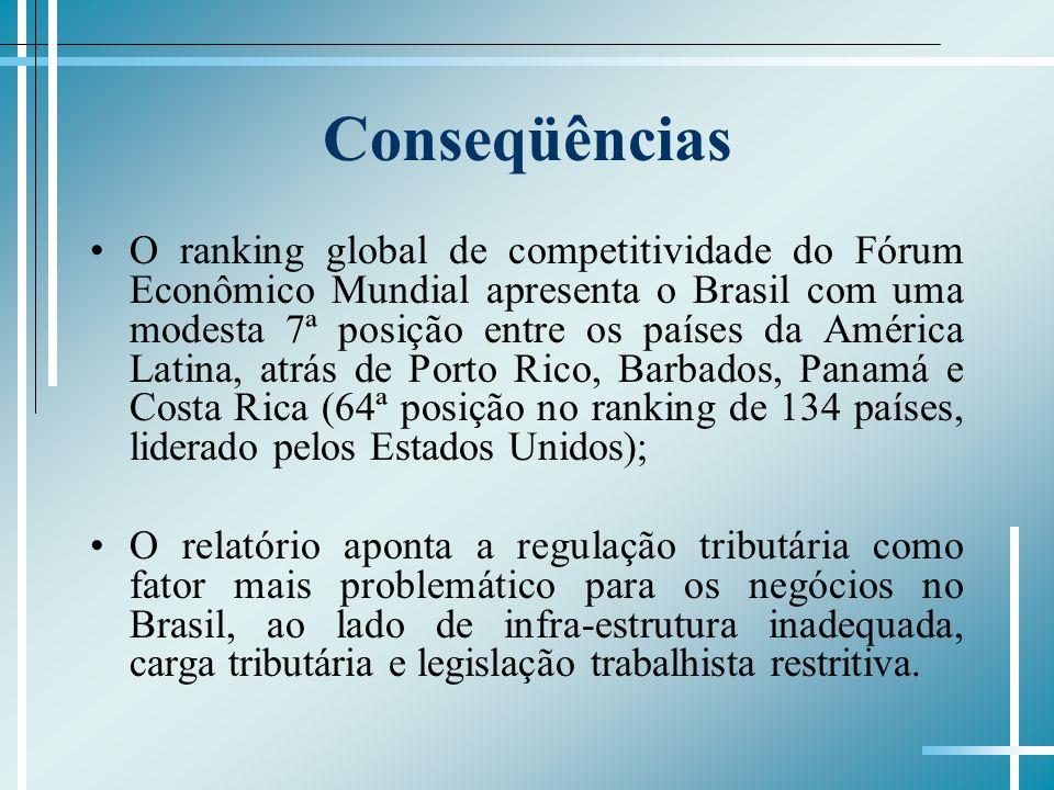 Conseqüências O ranking global de competitividade do Fórum Econômico Mundial apresenta o Brasil com uma modesta 7ª posição entre os países da América Latina, atrás de Porto Rico, Barbados, Panamá e Costa Rica (64ª posição no ranking de 134 países, liderado pelos Estados Unidos); O relatório aponta a regulação tributária como fator mais problemático para os negócios no Brasil, ao lado de infra-estrutura inadequada, carga tributária e legislação trabalhista restritiva.