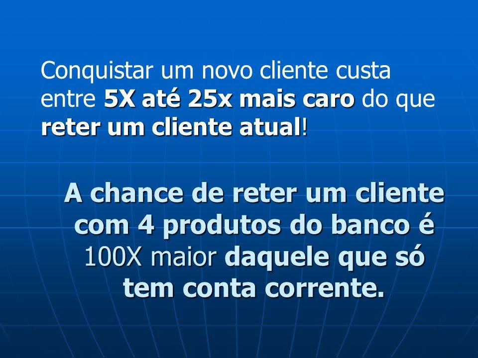 A chance de reter um cliente com 4 produtos do banco é 100X maior daquele que só tem conta corrente. Conquistar um novo cliente custa entre 5 55 5X at