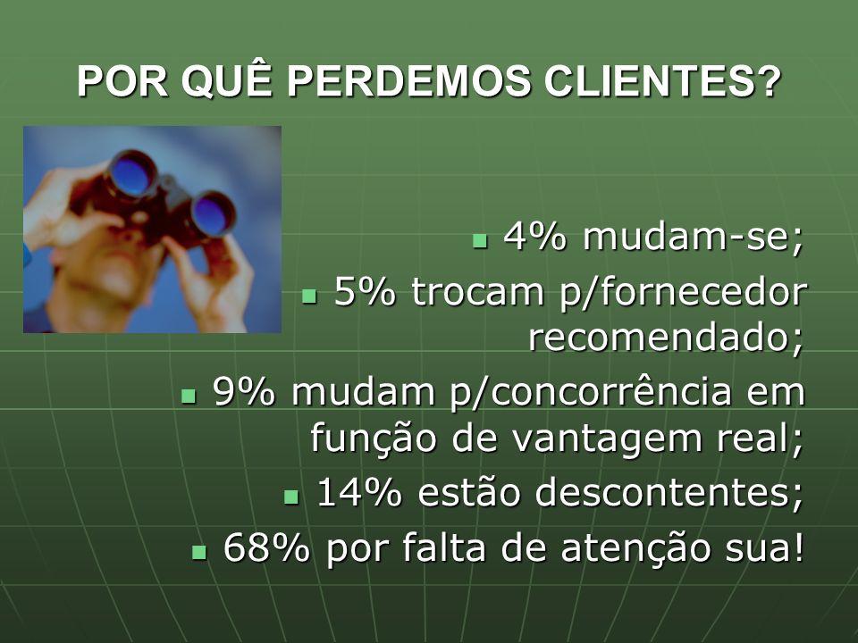 POR QUÊ PERDEMOS CLIENTES? 4% mudam-se; 4% mudam-se; 5% trocam p/fornecedor recomendado; 5% trocam p/fornecedor recomendado; 9% mudam p/concorrência e