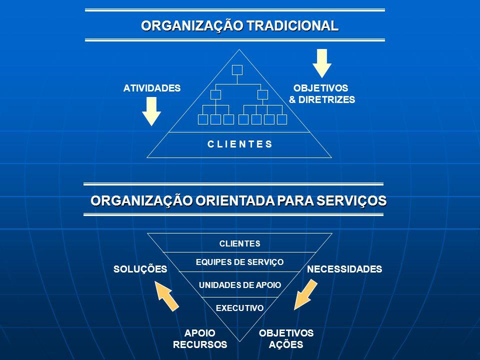 ORGANIZAÇÃO TRADICIONAL C L I E N T E S ATIVIDADESOBJETIVOS & DIRETRIZES ORGANIZAÇÃO ORIENTADA PARA SERVIÇOS CLIENTES EQUIPES DE SERVIÇO UNIDADES DE A