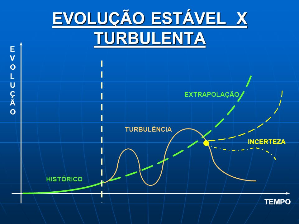 EVOLUÇÃO ESTÁVEL X TURBULENTA HISTÓRICO EXTRAPOLAÇÃO TURBULÊNCIA INCERTEZA TEMPO EVOLUÇÃOEVOLUÇÃO