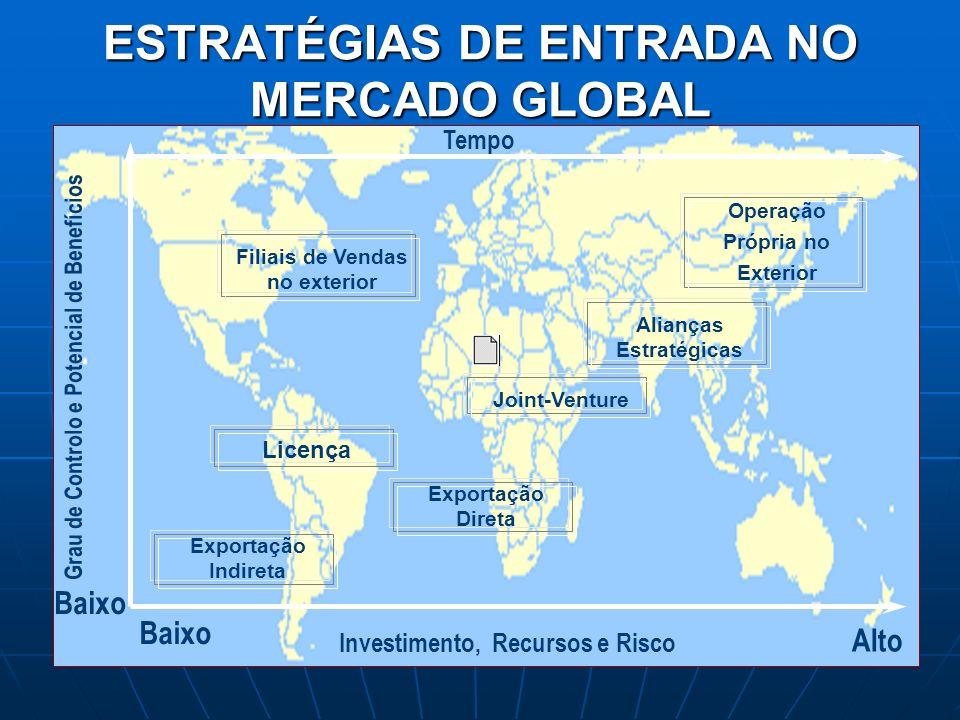 Alto Baixo Investimento, Recursos e Risco Grau de Controlo e Potencial de Benefícios Exportação Indireta Exportação Direta Licença Filiais de Vendas n