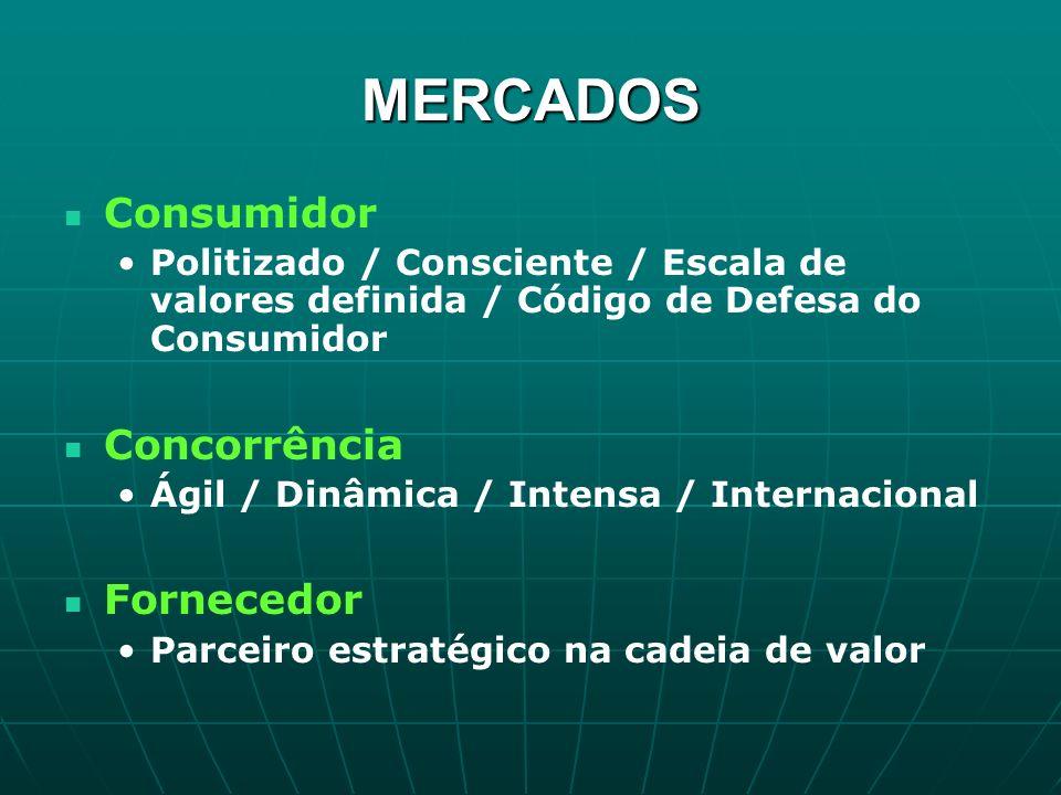 MERCADOS Consumidor Politizado / Consciente / Escala de valores definida / Código de Defesa do Consumidor Concorrência Ágil / Dinâmica / Intensa / Int