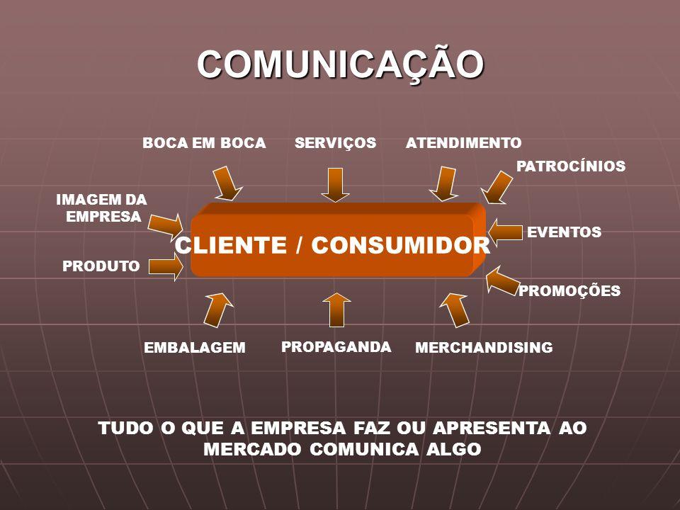 COMUNICAÇÃO TUDO O QUE A EMPRESA FAZ OU APRESENTA AO MERCADO COMUNICA ALGO CLIENTE / CONSUMIDOR PATROCÍNIOS SERVIÇOSBOCA EM BOCA PROMOÇÕES IMAGEM DA E