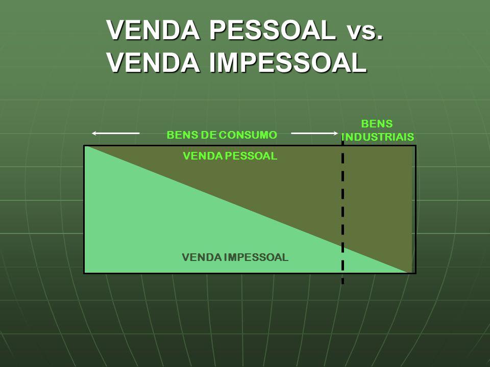 VENDA PESSOAL VENDA IMPESSOAL BENS DE CONSUMO BENS INDUSTRIAIS VENDA PESSOAL vs. VENDA IMPESSOAL