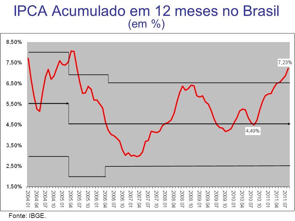 IPCA Acumulado em 12 meses no Brasil (em %) Fonte: IBGE.