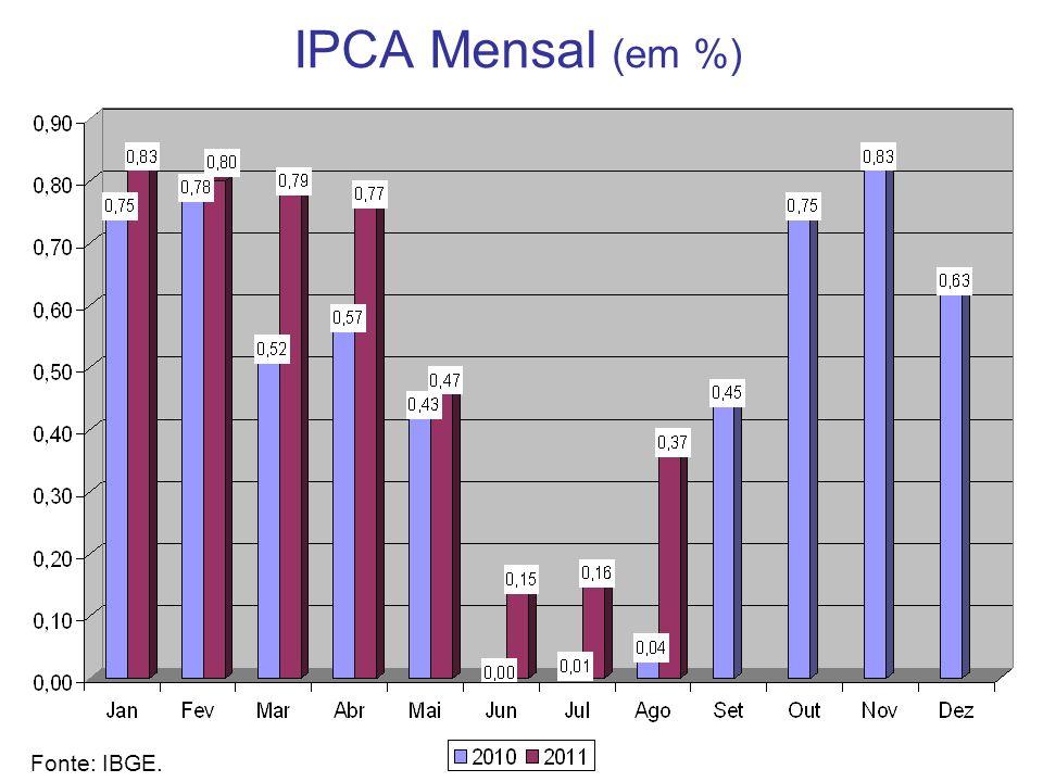 IPCA Mensal (em %) Fonte: IBGE.