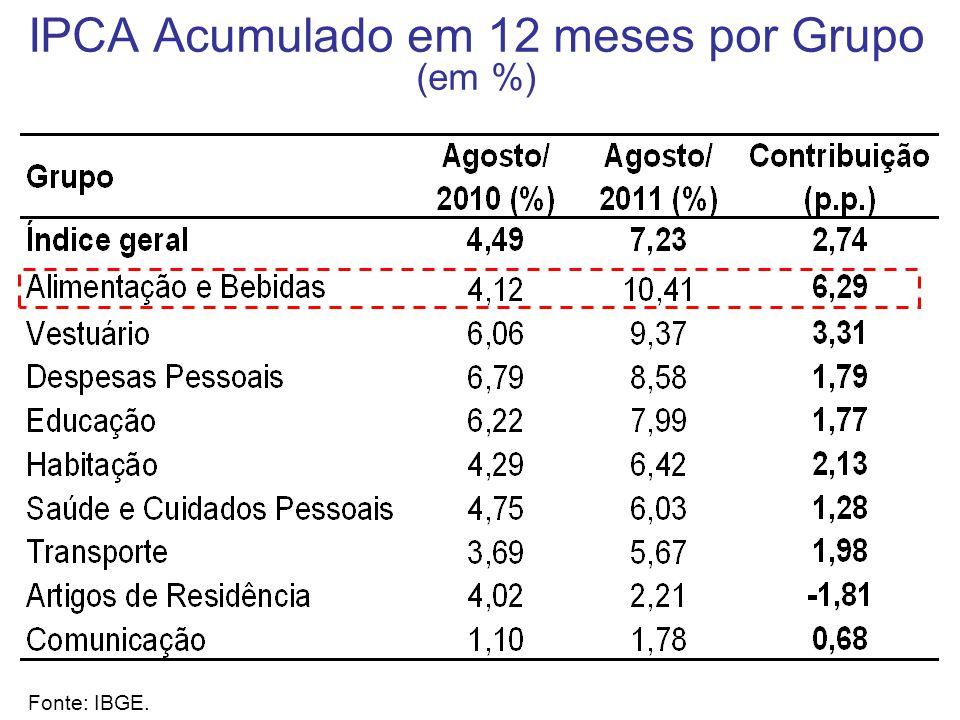 IPCA Acumulado em 12 meses por Grupo (em %) Fonte: IBGE.