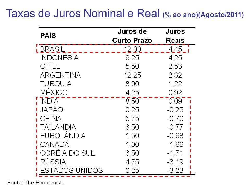 Fonte: The Economist. Taxas de Juros Nominal e Real (% ao ano)(Agosto/2011)