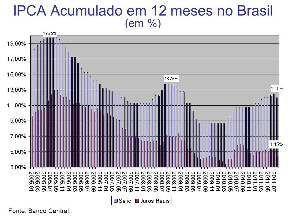 IPCA Acumulado em 12 meses no Brasil (em %) Fonte: Banco Central.