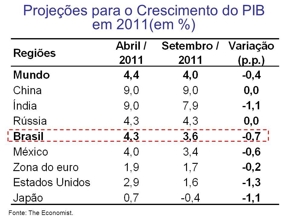 Projeções para o Crescimento do PIB em 2011(em %) Fonte: The Economist.