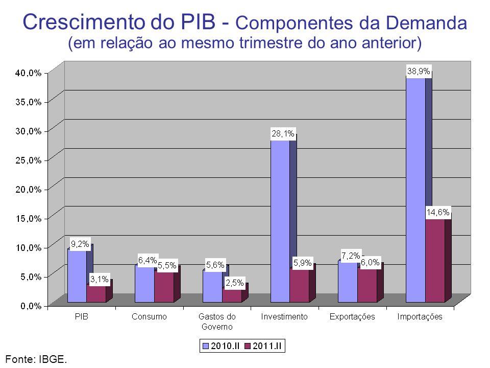 Crescimento do PIB - Componentes da Demanda (em relação ao mesmo trimestre do ano anterior) Fonte: IBGE.