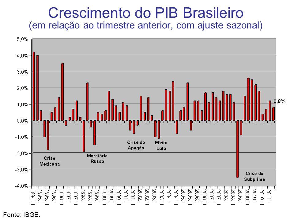 Crescimento do PIB Brasileiro (em relação ao trimestre anterior, com ajuste sazonal) Fonte: IBGE. Crise do México Crise da Rússia Crise do Apagão Efei