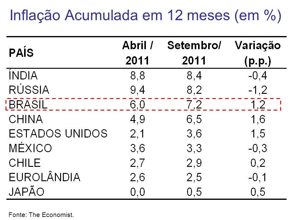 Inflação Acumulada em 12 meses (em %) Fonte: The Economist.