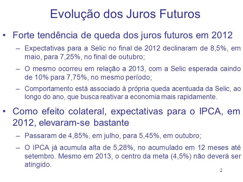 2 Evolução dos Juros Futuros Forte tendência de queda dos juros futuros em 2012 –Expectativas para a Selic no final de 2012 declinaram de 8,5%, em mai