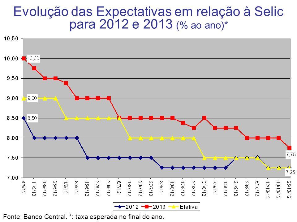Evolução das Expectativas em relação à Selic para 2012 e 2013 (% ao ano)* Fonte: Banco Central. *: taxa esperada no final do ano.